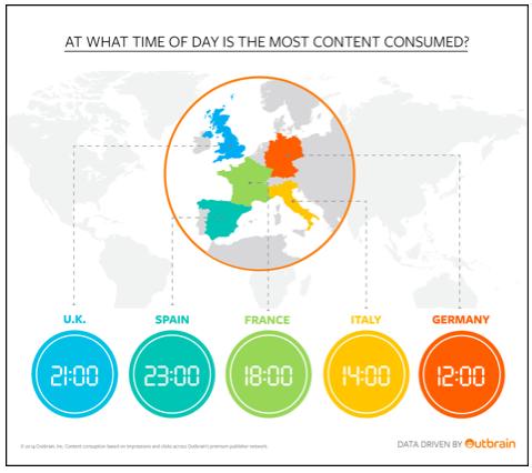 A qué hora consumen contenido los europeos